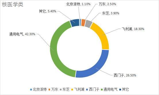 在中国市场,医疗器械哪家强?看了这个才知道