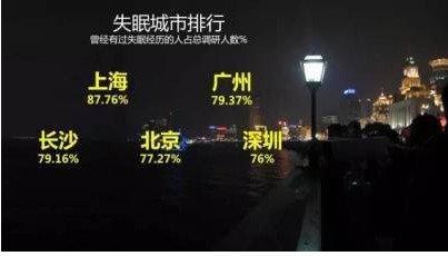 失眠城市排行榜 上海广州长沙北京深圳分列前五